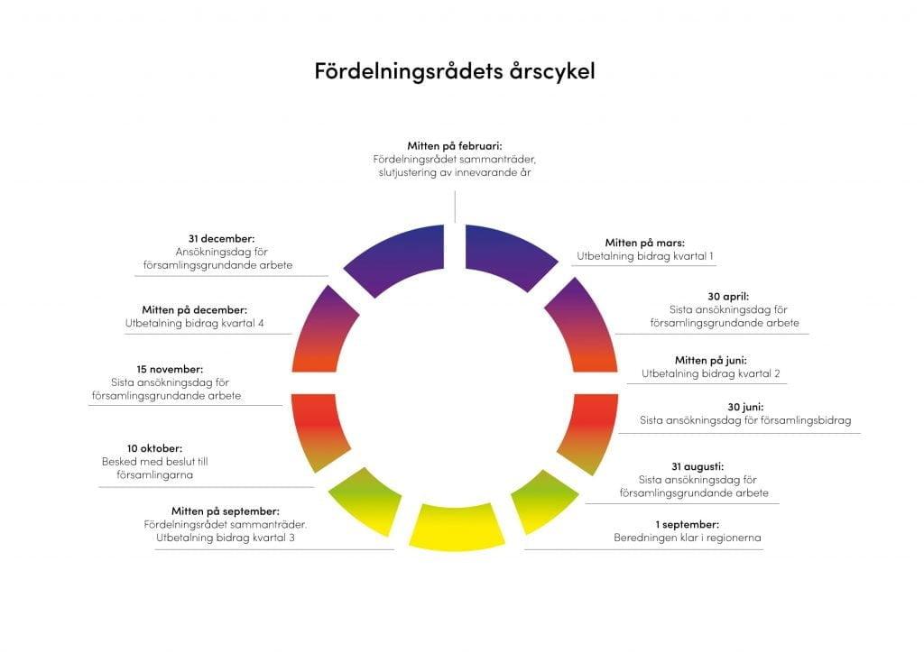 Fördelningsrådets årscykel