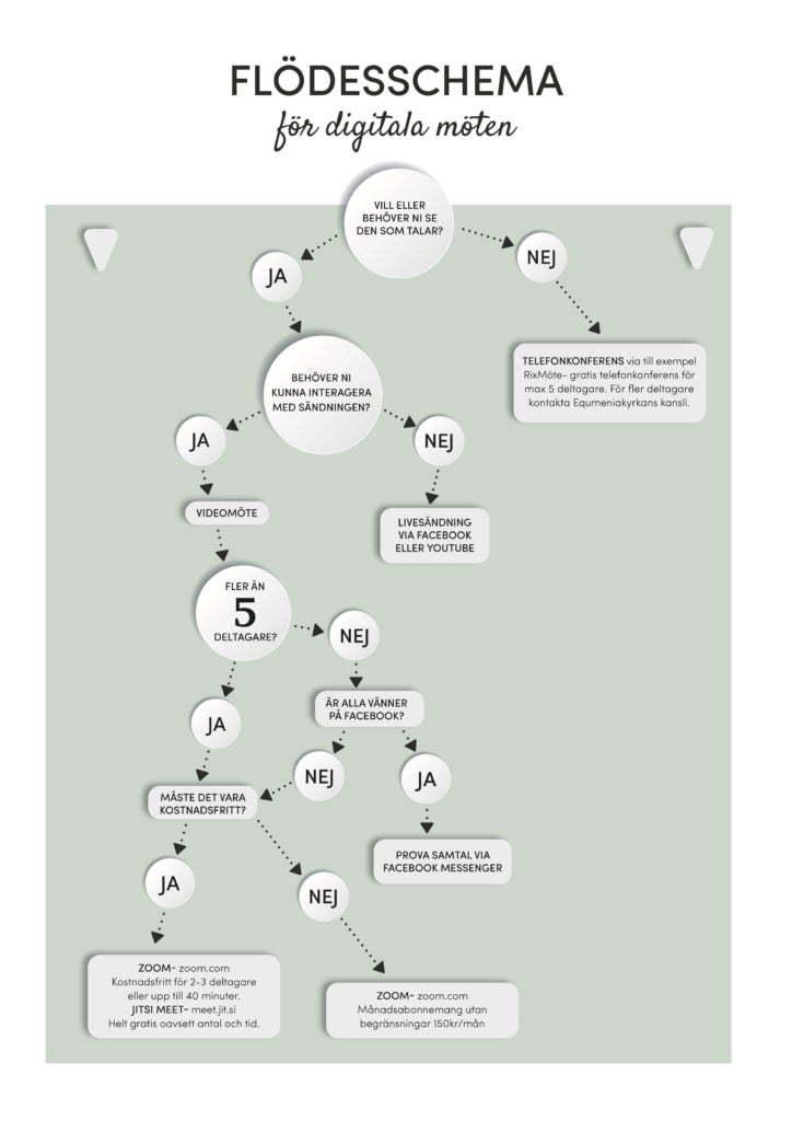 Flödesschema för digitala möten