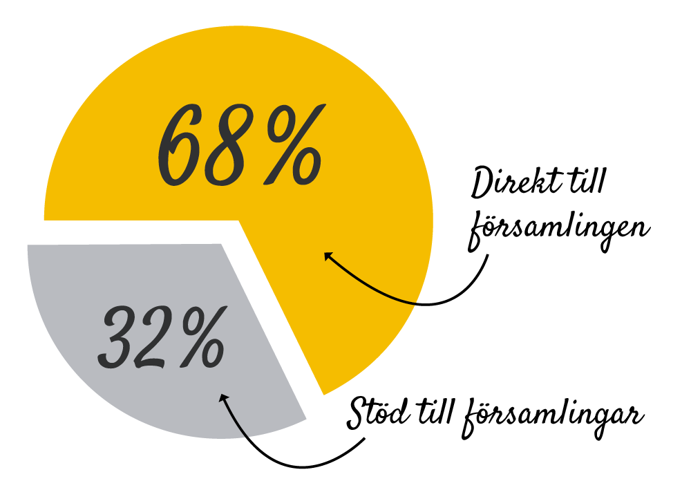 kyrkoavgift diagram